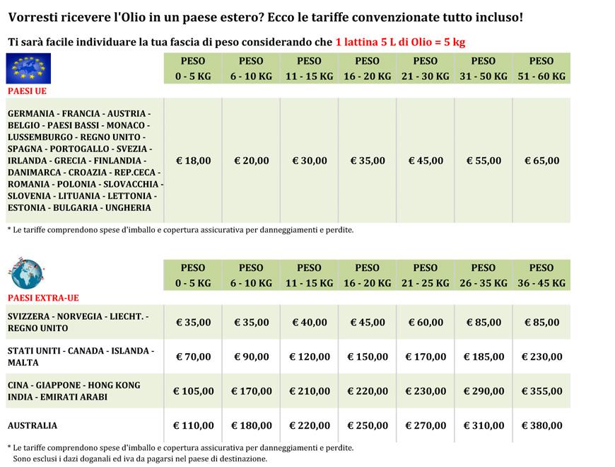 Spese di spedione estero
